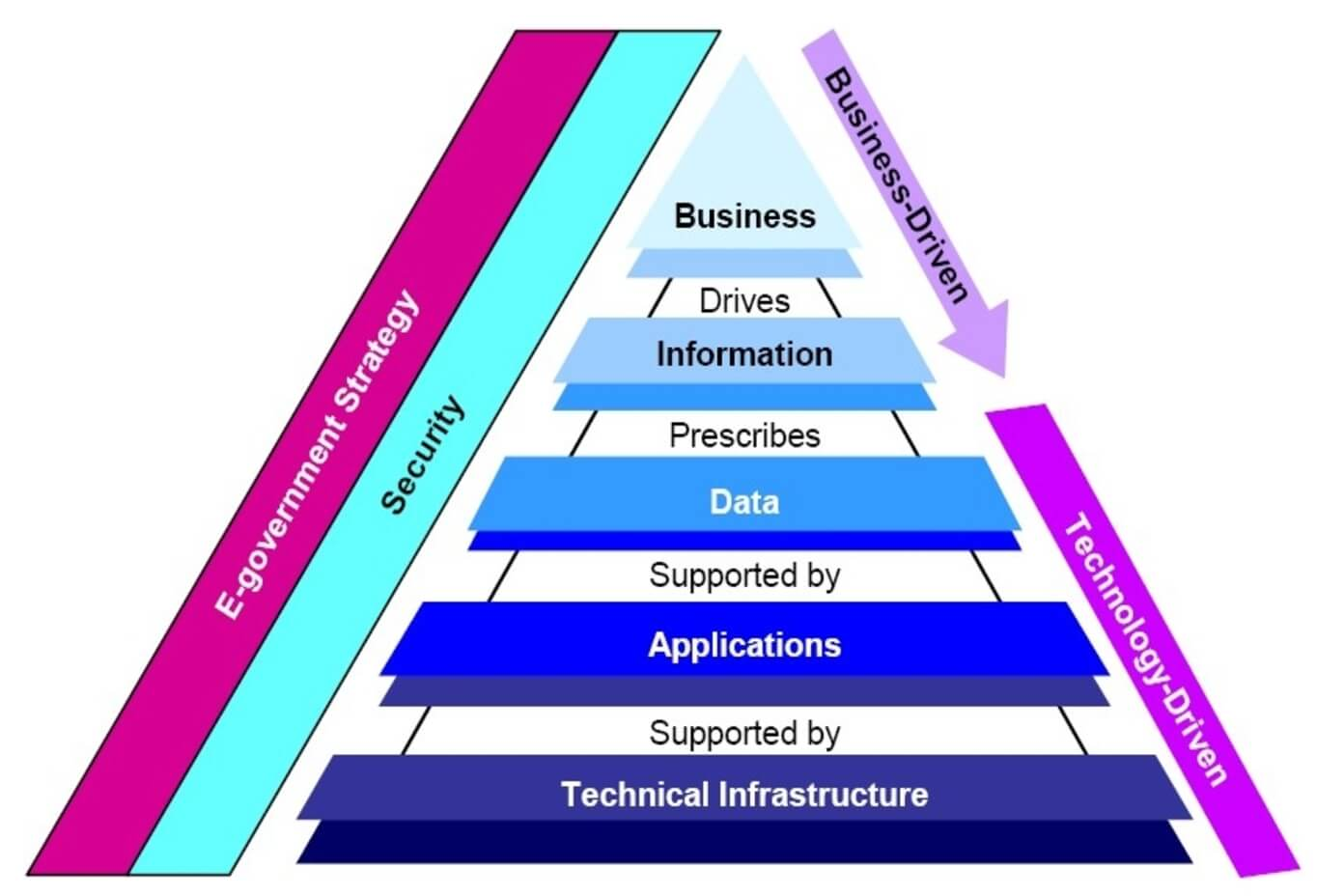 How Enterprise Architecture Supports Digital Transformation and IT Growth?